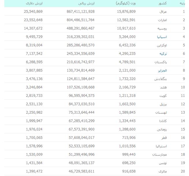 قیمت کشمش صادراتی ایران